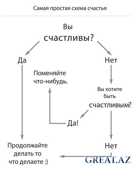 Самая простая схема счастья