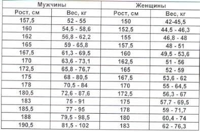 Какой идеальный вес человека?